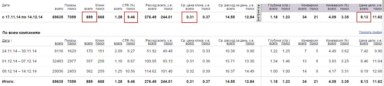 Аутсорсинг ВЭД. Реклама в Яндекс Директ