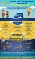 инфографика Компьютерные симуляции