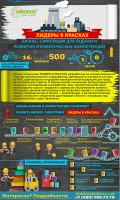 инфографика Менджеры на заводе
