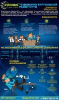Инфографика Виртуальная реальность