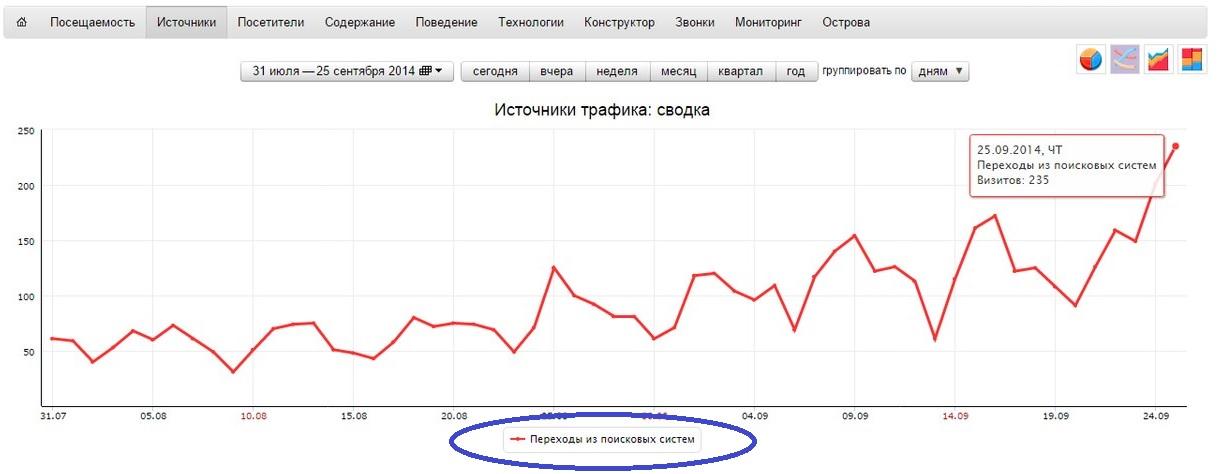 Первые результаты через 30 дней, бюджет 15 000 рублей