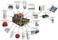 Проектирование систем охранного видеонаблюдения