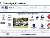 Медийная и коммуникационная стратегия продвижения