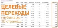 Рекламная кампания в Яндекс.Директ интернет-магазина женских аксессуаров