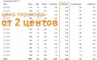 Реклама строительного объекта в Москве. Кампании в Яндекс.Директ и Гугл.Адвордс