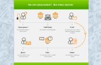 Схема работы сайта http://creditexpert.su/