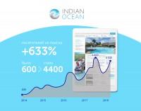 Поисковое продвижение сайта туристической компании «Dek Travel» www.indian-ocean.ru