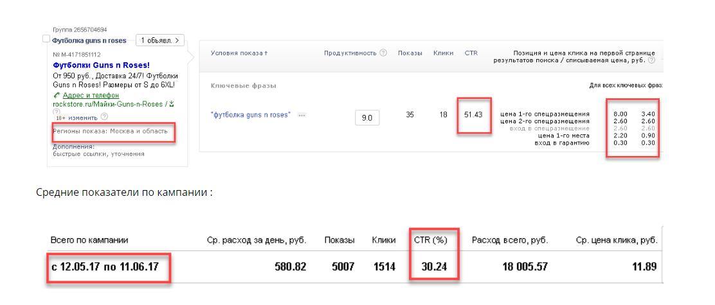 Показатели кампании для сайта рок-футболок. Регион: Москва и МО.