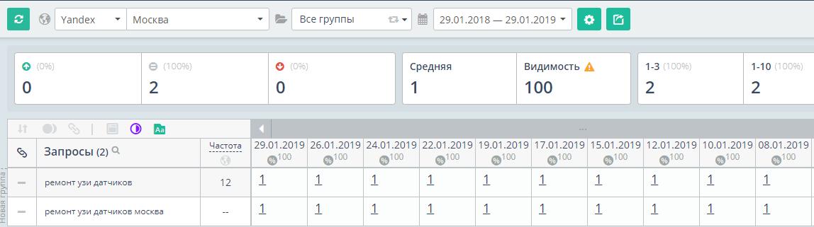 """Рост позиций в тематике """"УЗИ датчиков"""". Регион продвижения - Москва."""
