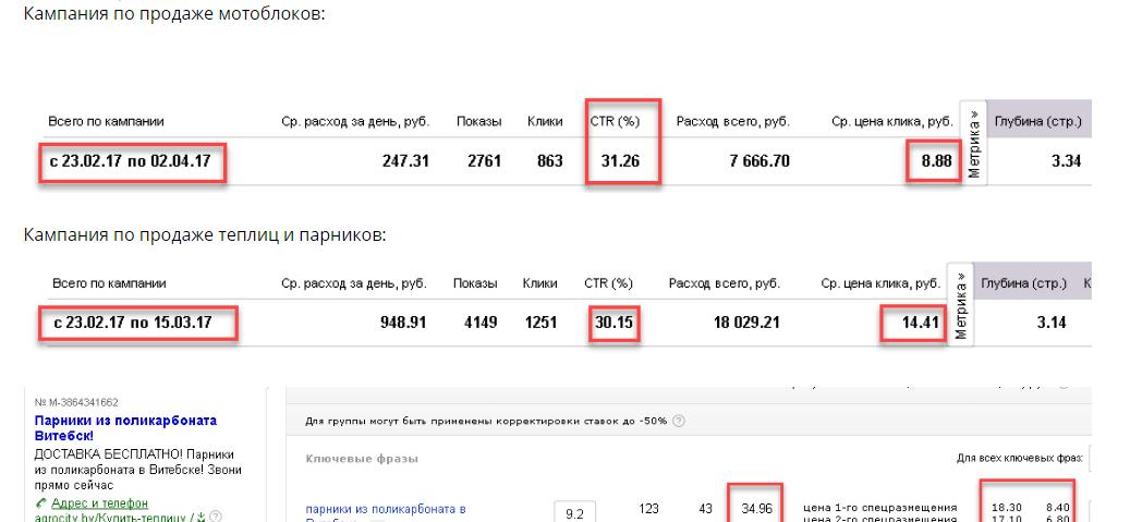 Показатели кампания для сайта по продаже мотоблоков и теплиц