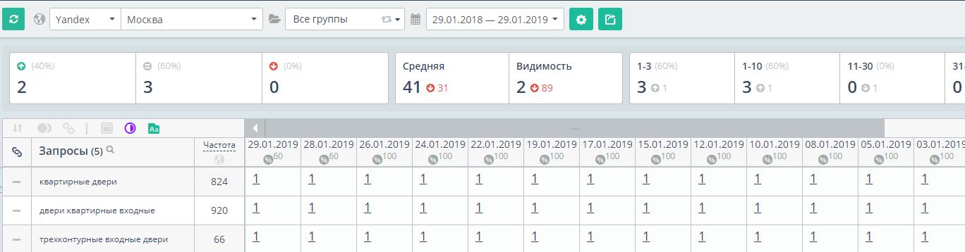 """Рост позиций в тематике """"Изготовление и продажа дверей"""". Регион продвижения - Москва."""