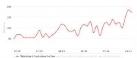 Взрывной рост трафика в течении месяца
