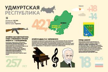 Инфографика по респуликам Российской федерации