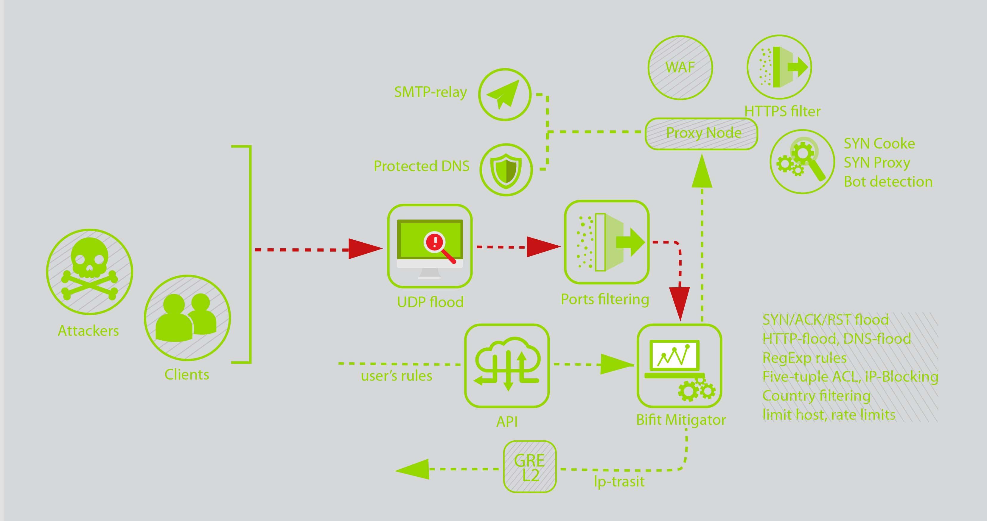Схема для сайта
