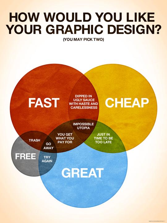 """Инфографика """"Какой бы вы хотели графичский дизайн"""""""