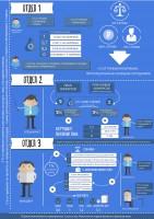 Инфографика о выплате денежных средств в компании