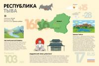 Инфографика по республикам Российской Федерации (Тыва)