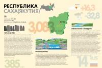 Инфографика по республикам Российской Федерации (Саха)