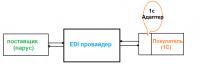 «1Сv8-Адаптер» для EDIWEB.RU