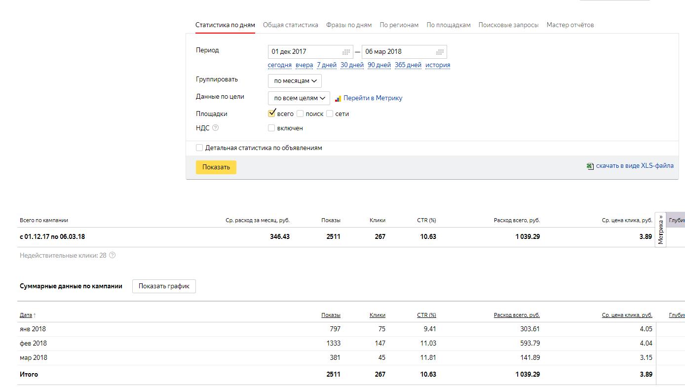Салон маникюра и педикюр: Настройка Яндекс Директ + Адвордс (на поиске)