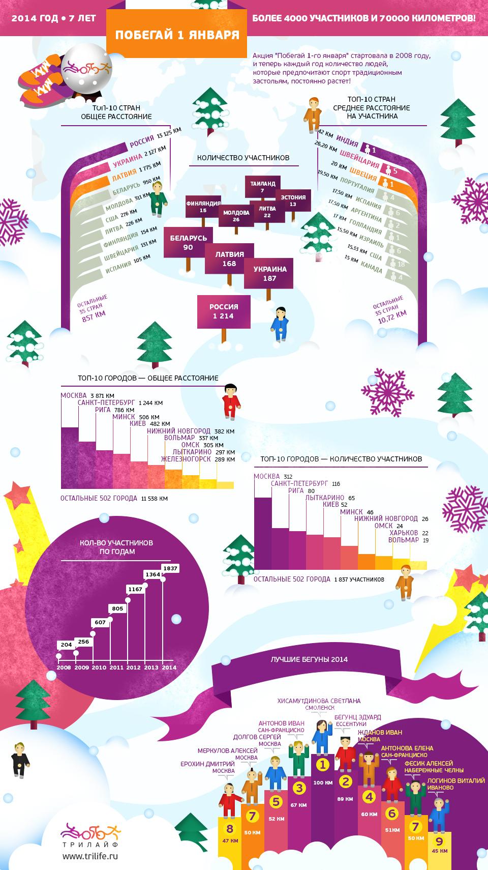 Побегай инфографика