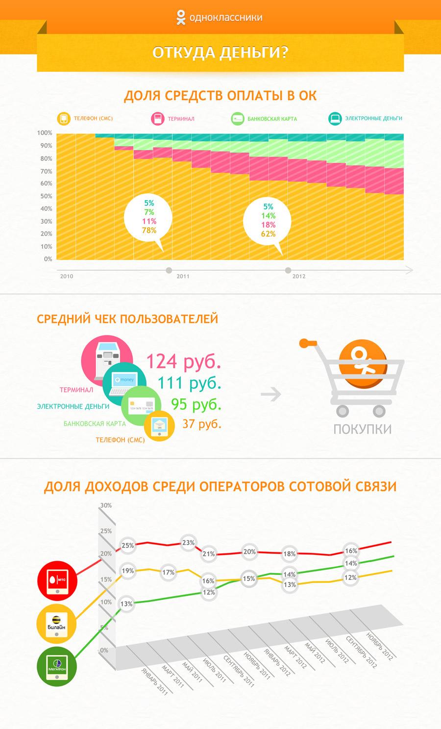 Одноклассники инфографика - 1