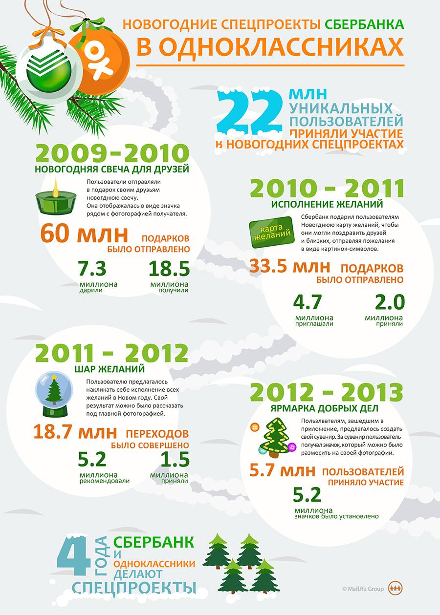 Одноклассники инфографика - 2