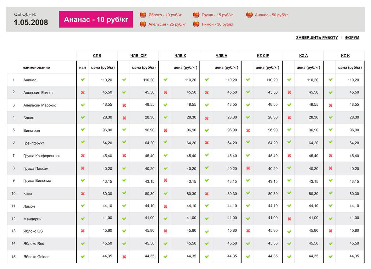 Корпоративный модуль для анализа цен
