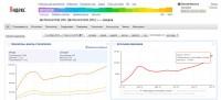 SEO-продвижение информационного сайта/проекта - Техноконтроль