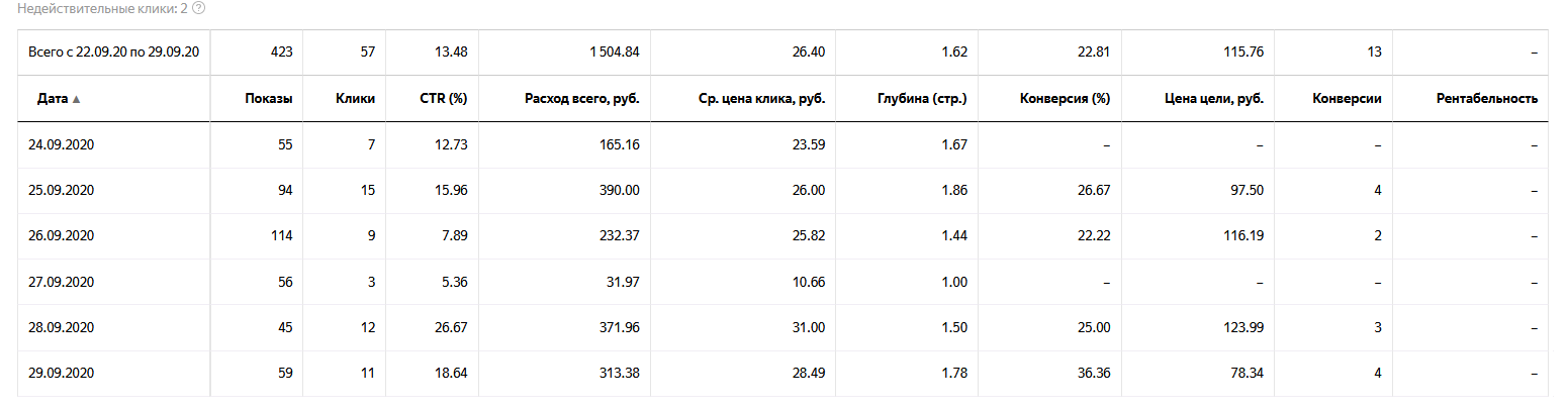 Междугородние грузоперевозки. Яндекс Директ цена заявки 115 руб