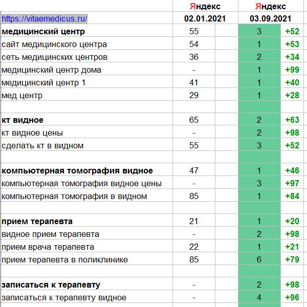 VitaeMedicus.ru