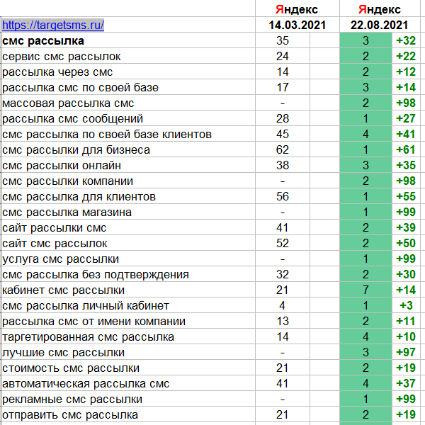 TargetSMS.ru