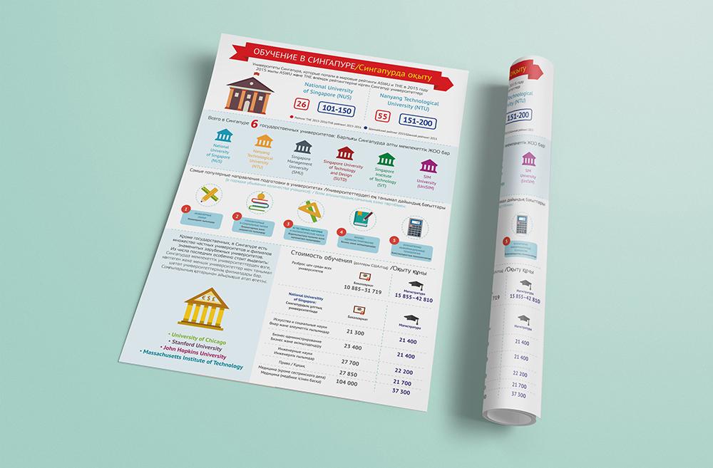 """Инфографика """"Обучение в Сингапуре"""""""