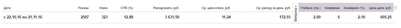 Настройка Яндекс Директ по продаже электротехнической продукции
