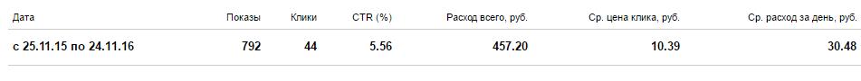 Настройка Яндекс Директ для компании по продаже жби изделий