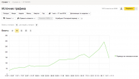 Трафик сайта myvape.ru за период работы