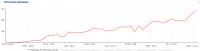 Трафик из ПС сайта 73dveri.ru за последний год
