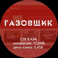 Яндекс.Директ. Кампания по оптимизации контекстной рекламы для фирмы по установке ГБО
