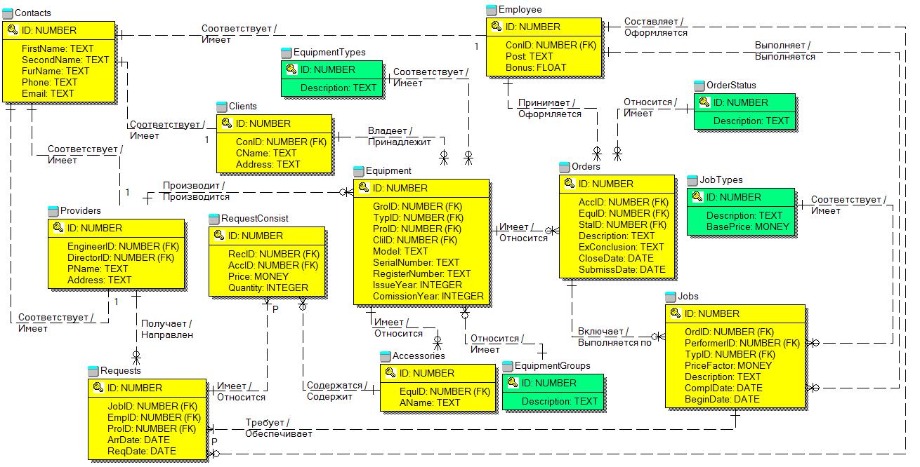 Проектирование БД фирмы по ремонту оборудования