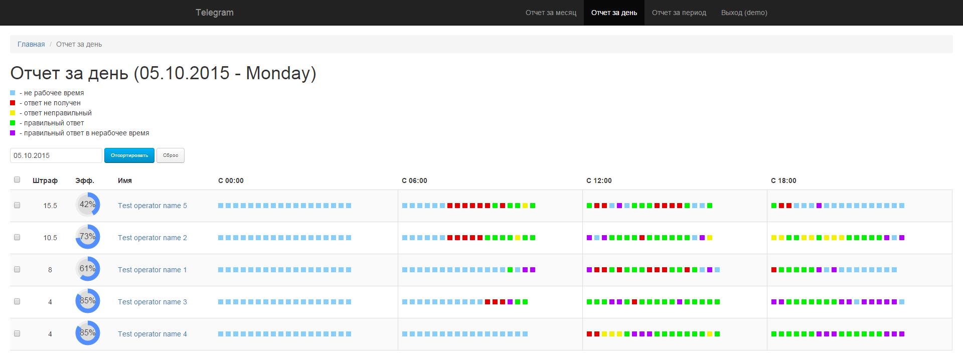Разработать приложение для контроля работы сотрудников используя Telegram API.