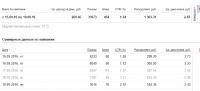 Яндекс.Директ (РСЯ) - Топливные брикеты