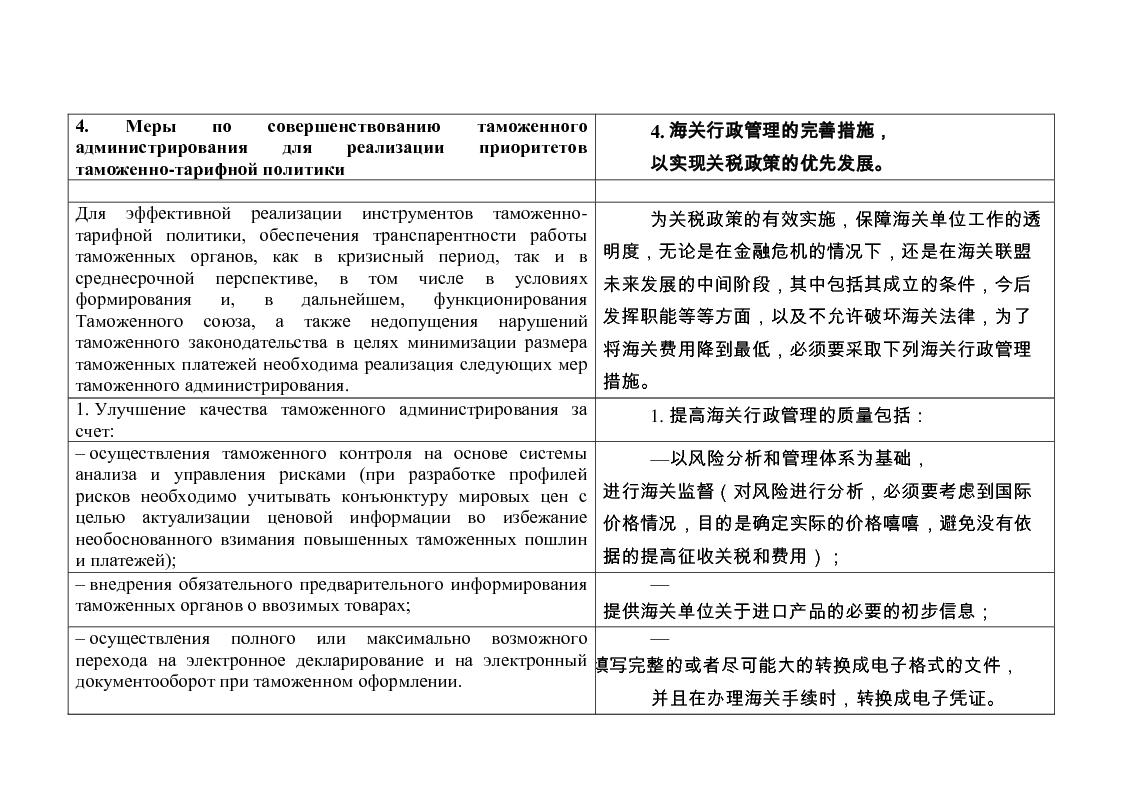RU->CH: Таможенное администрирование