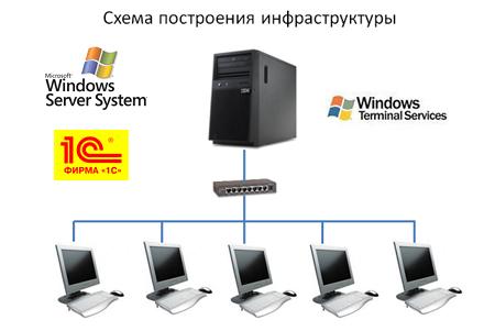 Настройка отказоустойчивого кластера для серверов 1с
