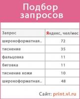 Подбор семантического ядра print.vl.ru