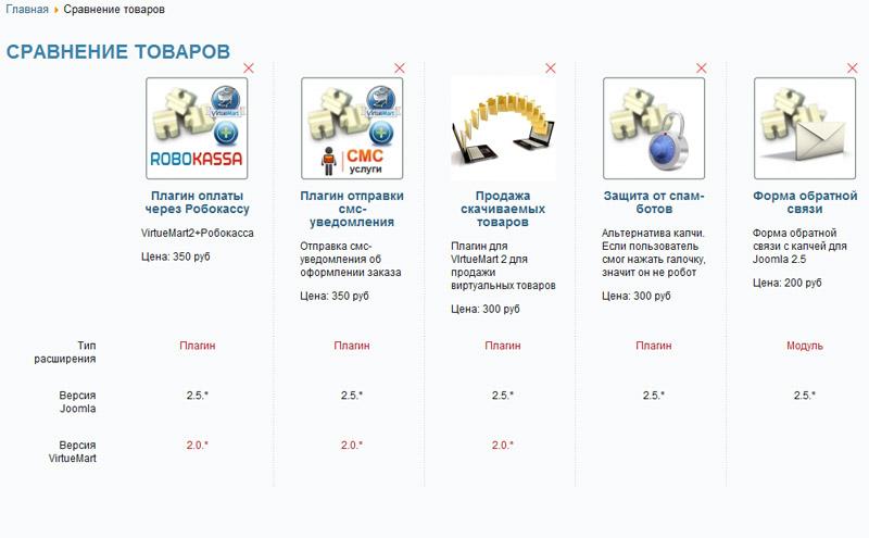 Компонент сравнения товаров для Joomla 3 + VirtueMart 3
