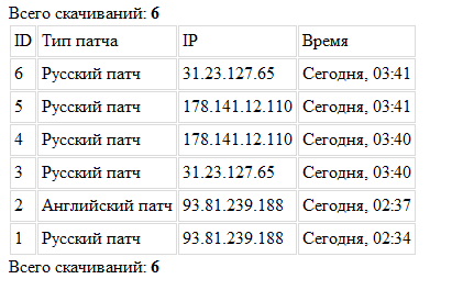 Модуль статистики для игрового сервера Linage2