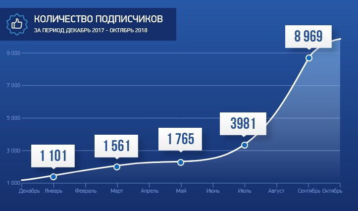 Продвижение аккаунта novoebiserovo2 в Instagram