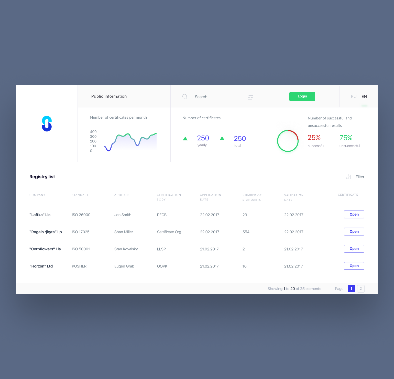 Sertification platform on Blockchain