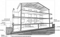 Дом для персонала на БПР. Вариант плитного плавучего коробчатого фундамента