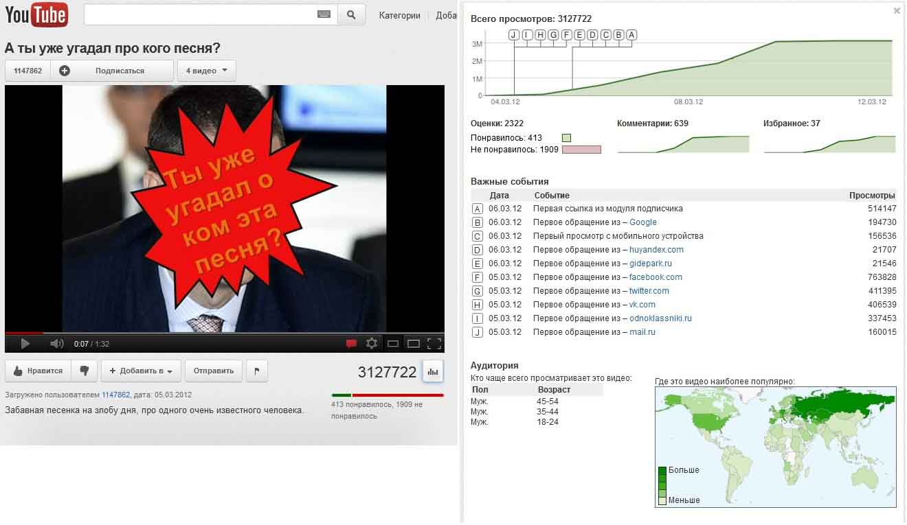 3 400 000 просмотров на YouTube